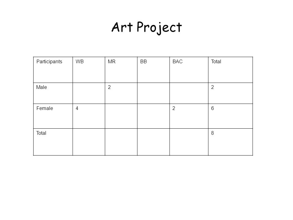 Art Project ParticipantsWBMRBBBACTotal Male22 Female426 Total8