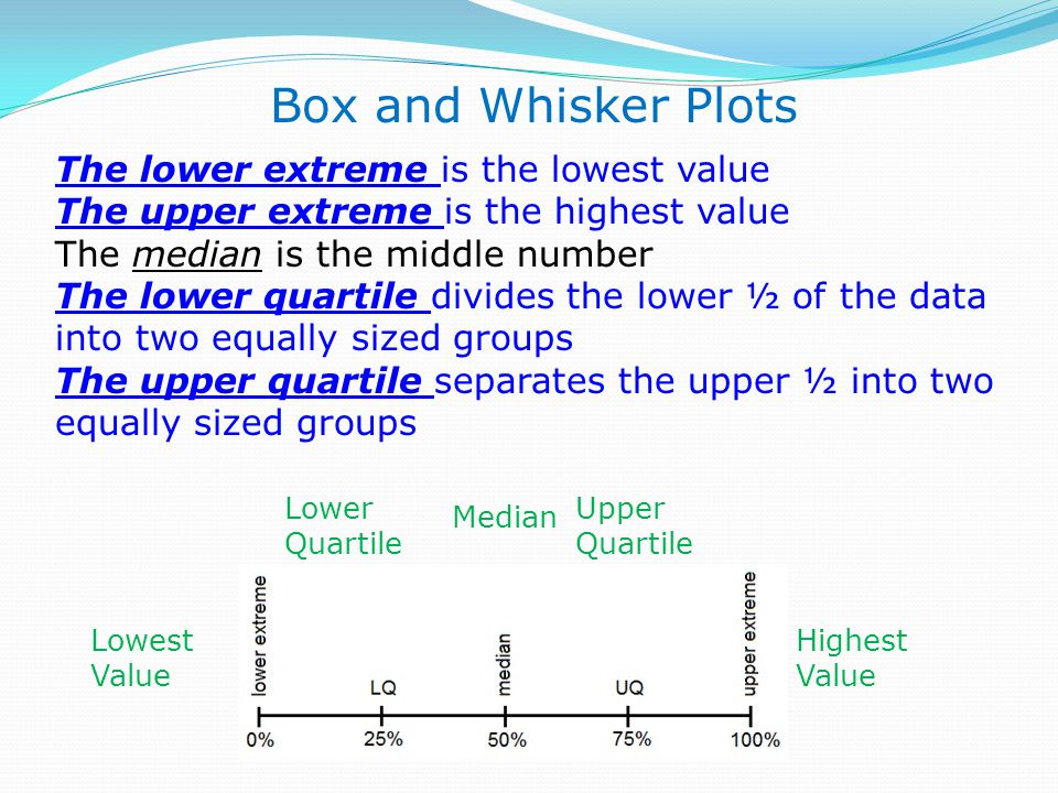 The lower extreme is the lowest value The upper extreme is the highest value The median is the middle number The lower quartile divides the lower ½ of the data into two equally sized groups The upper quartile separates the upper ½ into two equally sized groups Box and Whisker Plots Lowest Value Highest Value Median Upper Quartile Lower Quartile