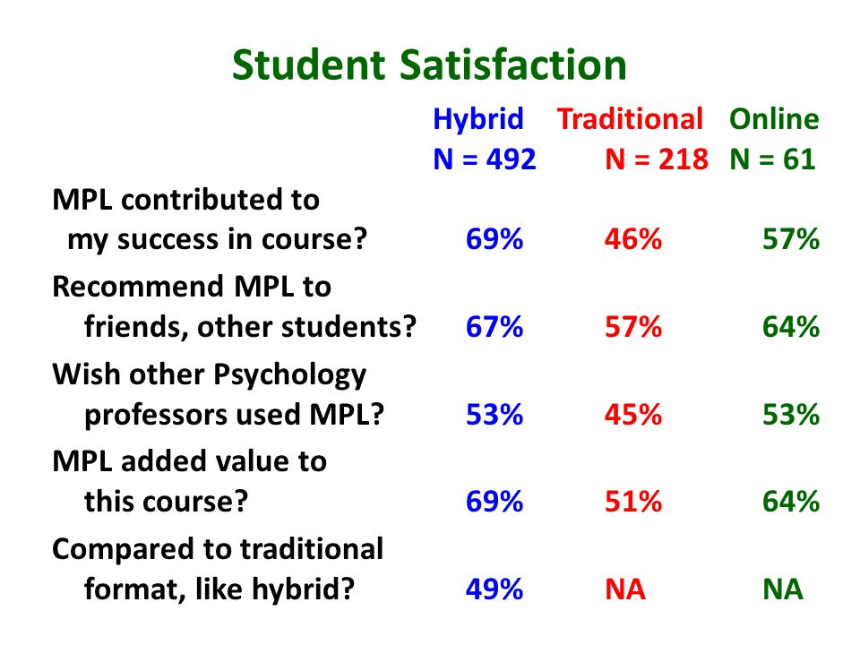 Student Satisfaction HybridTraditionalOnline N = 492N = 218N = 61 MPL contributed to my success in course?69%46%57% Recommend MPL to friends, other st