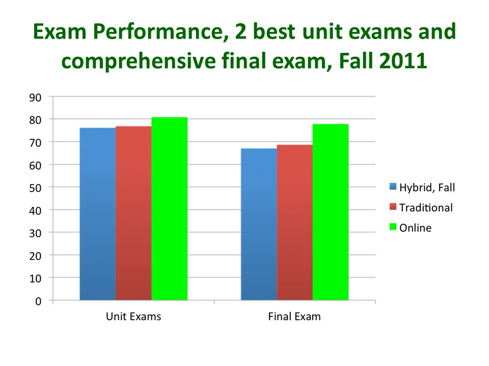 Performance on core items in common final exam – Fall 2011 ONLINEONLINE TRADTRAD HYBRIDFHYBRIDF HYBRIDWHYBRIDW HYBRIDMHYBRIDM
