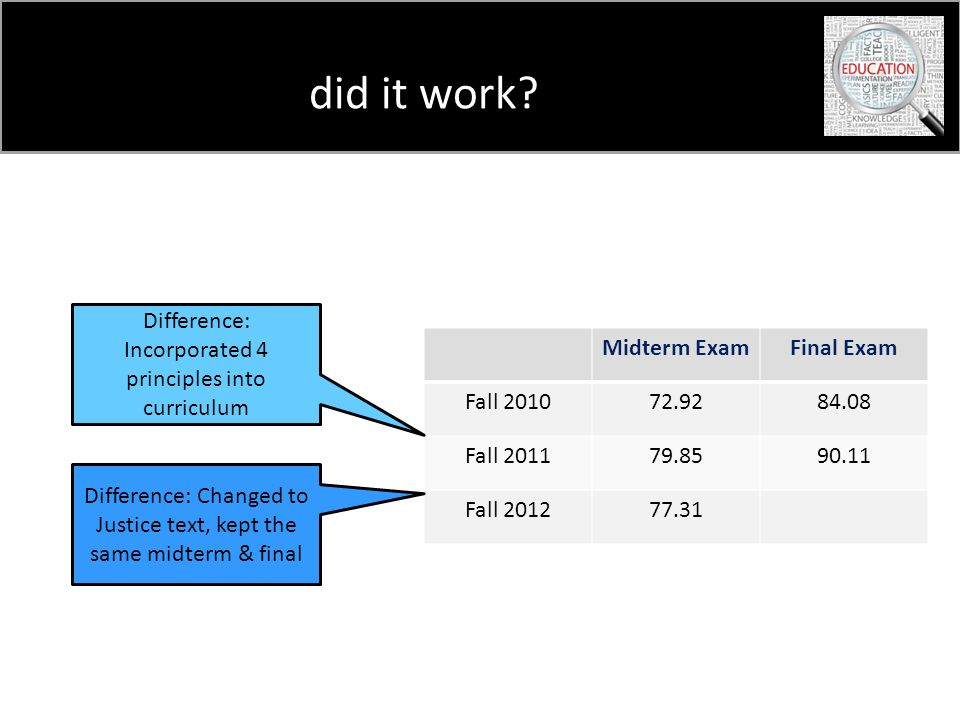 did it work? Midterm ExamFinal Exam Fall 201072.9284.08 Fall 201179.8590.11 Fall 201277.31 Difference: Incorporated 4 principles into curriculum Diffe
