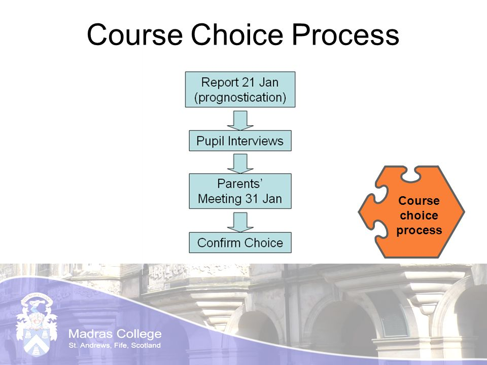 Course Choice Process Course choice process