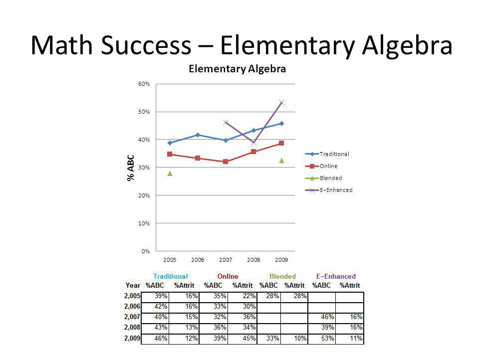 Math Success – Elementary Algebra