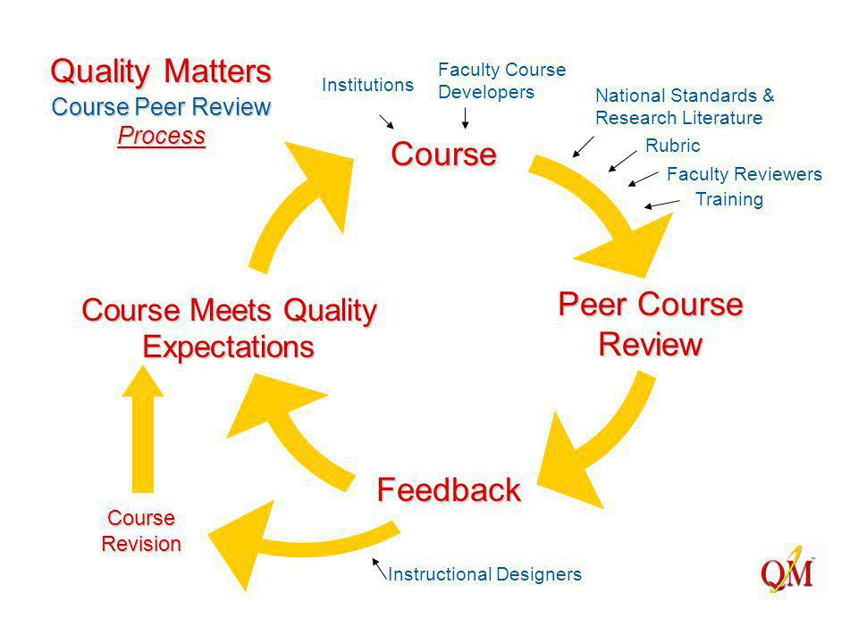 Peer Course Review Feedback Course Course Meets Quality Expectations Course Revision Instructional Designers Institutions Faculty Course Developers National Standards & Research Literature Rubric Faculty Reviewers Training Quality Matters Course Peer Review Process
