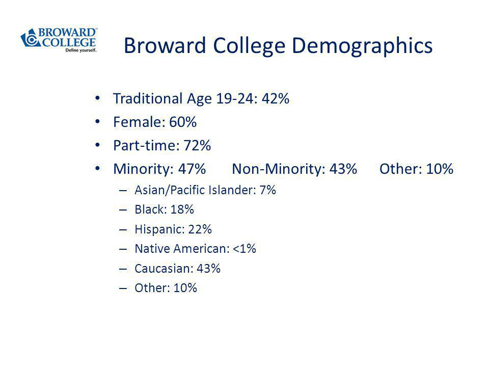 Broward College Demographics Traditional Age 19-24: 42% Female: 60% Part-time: 72% Minority: 47% Non-Minority: 43% Other: 10% – Asian/Pacific Islander: 7% – Black: 18% – Hispanic: 22% – Native American: <1% – Caucasian: 43% – Other: 10%