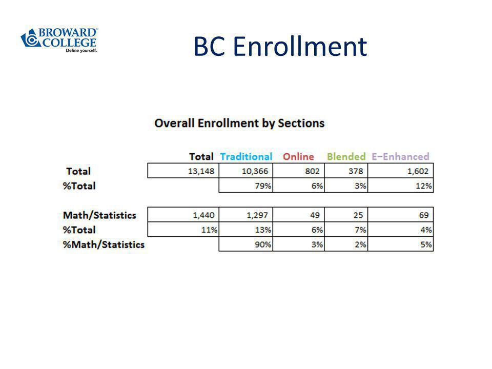BC Enrollment