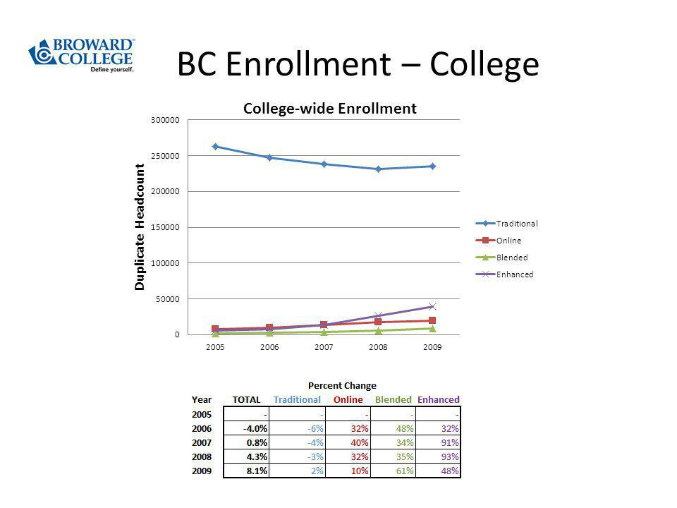BC Enrollment – College