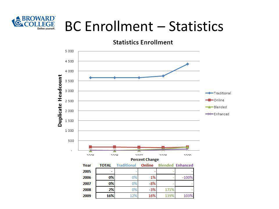 BC Enrollment – Statistics