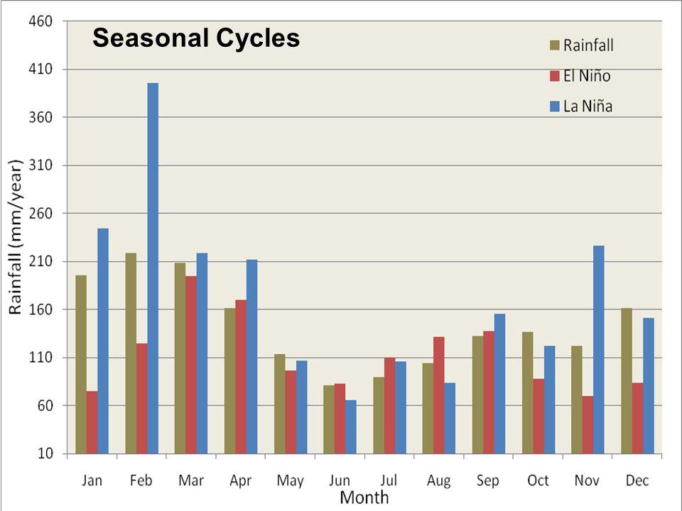 Seasonal Cycles 06/02/10Tonga Meteorological Services6 Seasonal Cycles