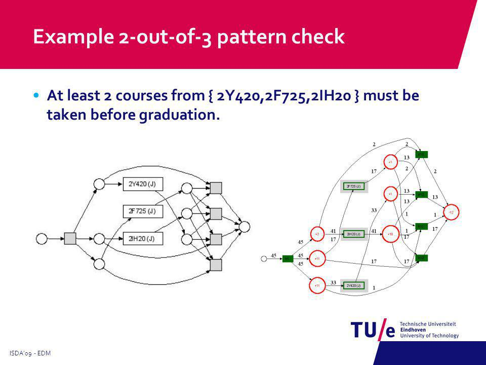 Example 2-out-of-3 pattern check At least 2 courses from { 2Y420,2F725,2IH20 } must be taken before graduation.