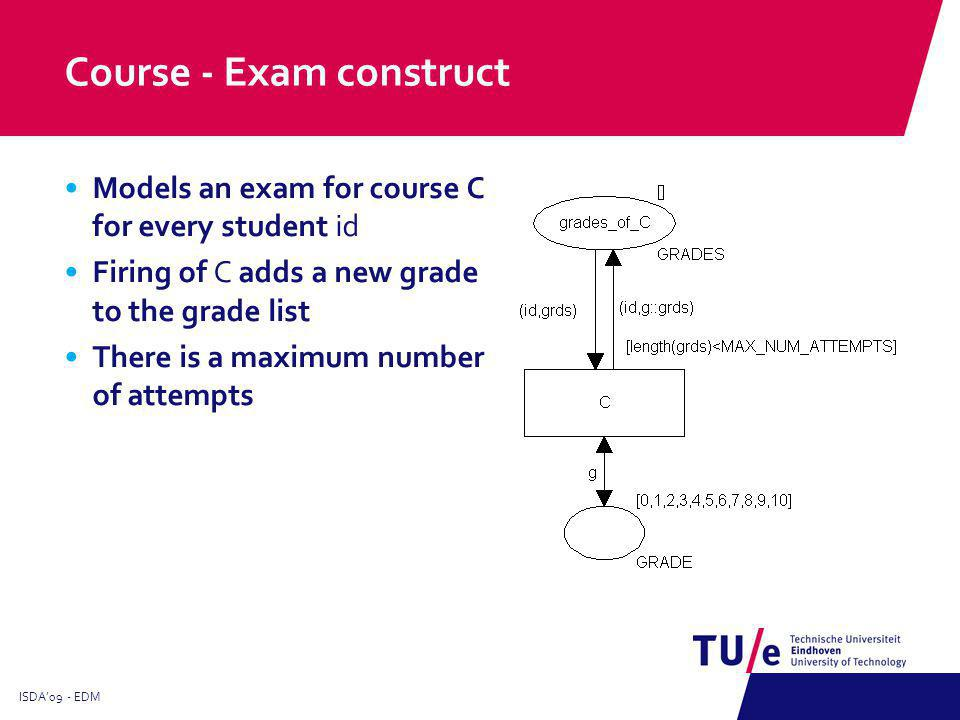 Start and End pattern Models courses that must be taken first Starting place of the model Graduation is always the last course Example: Start with either C1 or C2 ISDA09 - EDM