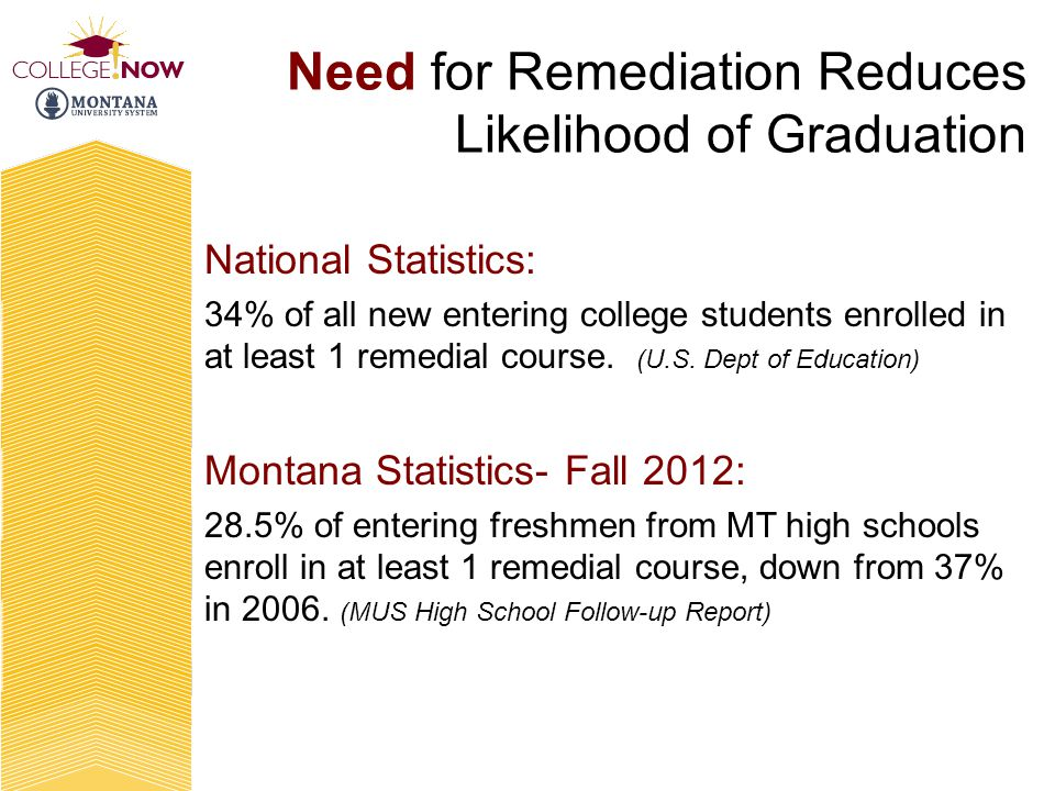 Need for Remediation Reduces Likelihood of Graduation National Statistics: 34% of all new entering college students enrolled in at least 1 remedial co