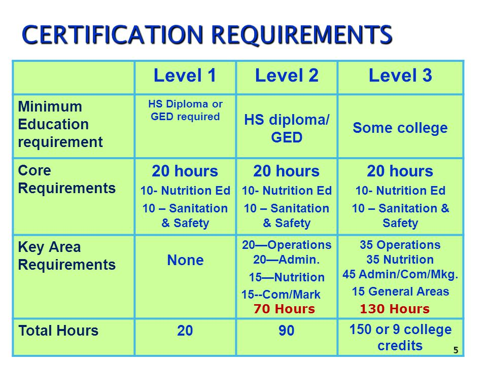 Level 1Level 2Level 3 Minimum Education requirement HS Diploma or GED required HS diploma/ GED Some college Core Requirements 20 hours 10- Nutrition Ed 10 – Sanitation & Safety 20 hours 10- Nutrition Ed 10 – Sanitation & Safety 20 hours 10- Nutrition Ed 10 – Sanitation & Safety Key Area Requirements None 20Operations 20Admin.