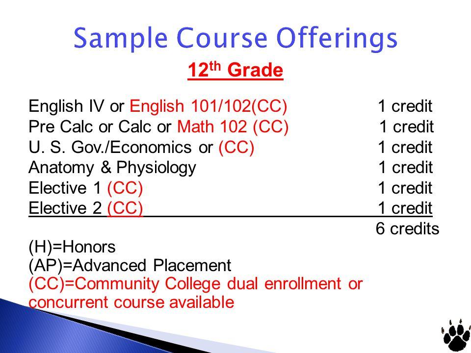 Sample Course Offerings 12 th Grade English IV or English 101/102(CC) 1 credit Pre Calc or Calc or Math 102 (CC) 1 credit U. S. Gov./Economics or (CC)