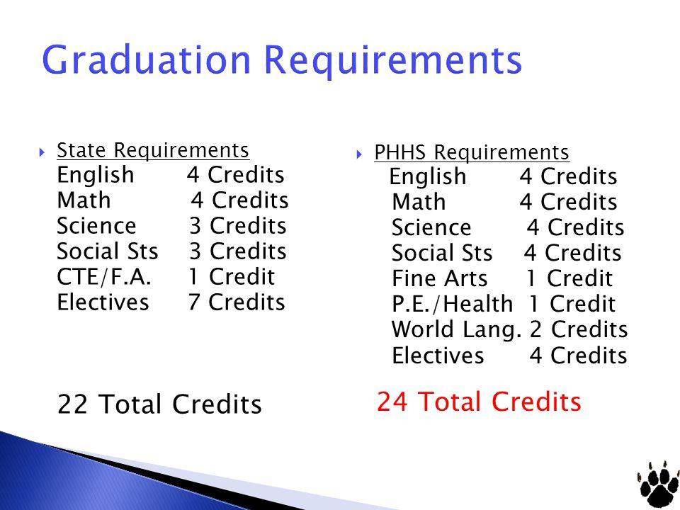 Graduation Requirements State Requirements English 4 Credits Math 4 Credits Science 3 Credits Social Sts 3 Credits CTE/F.A. 1 Credit Electives 7 Credi