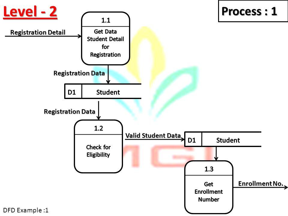 Level - 2 Registration Detail Registration Data Process : 1 Registration Data Valid Student Data Enrollment No. DFD Example :1