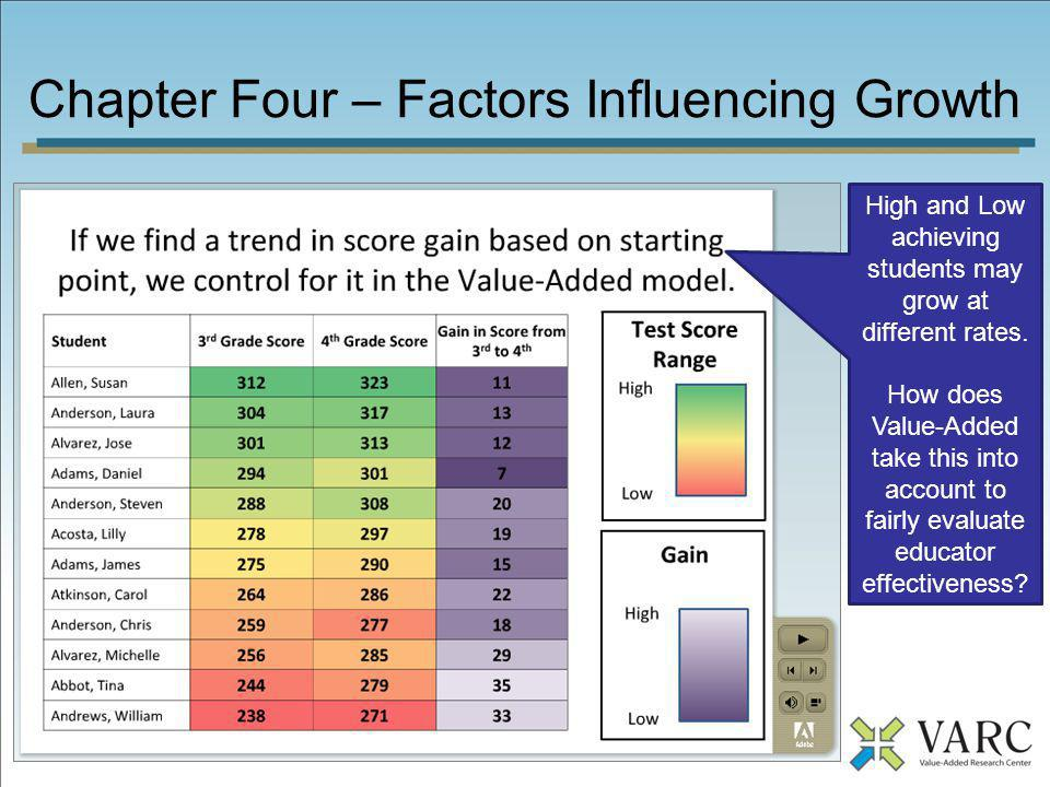 Chapter Four – Factors Influencing Growth High and Low achieving students may grow at different rates. How does Value-Added take this into account to