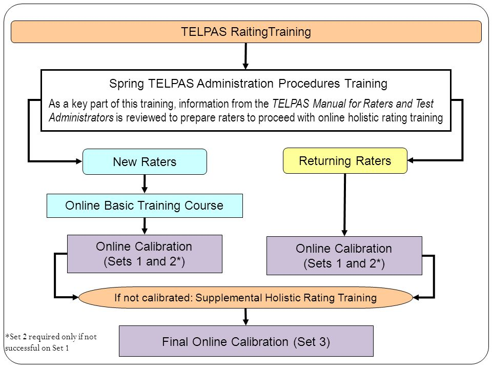 Returning Raters Online Basic Training Course Online Calibration (Sets 1 and 2*) If not calibrated: Supplemental Holistic Rating Training Final Online Calibration (Set 3) Spring TELPAS Administration Procedures Training As a key part of this training, information from the TELPAS Manual for Raters and Test Administrators is reviewed to prepare raters to proceed with online holistic rating training TELPAS RaitingTraining Online Calibration (Sets 1 and 2*) New Raters *Set 2 required only if not successful on Set 1