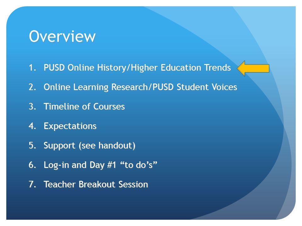 21 Current PUSD Site-Based / Teacher-Developed Courses College Algebra British LiteratureHealthOceanography Human Bio Civics US History Zoology World Literature