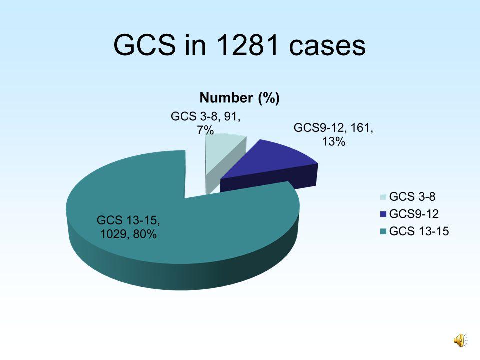 GCS in 1281 cases