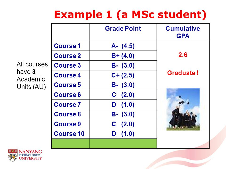 Example 1 (a MSc student) Grade PointCumulative GPA Course 1A- (4.5) 2.6 Graduate .