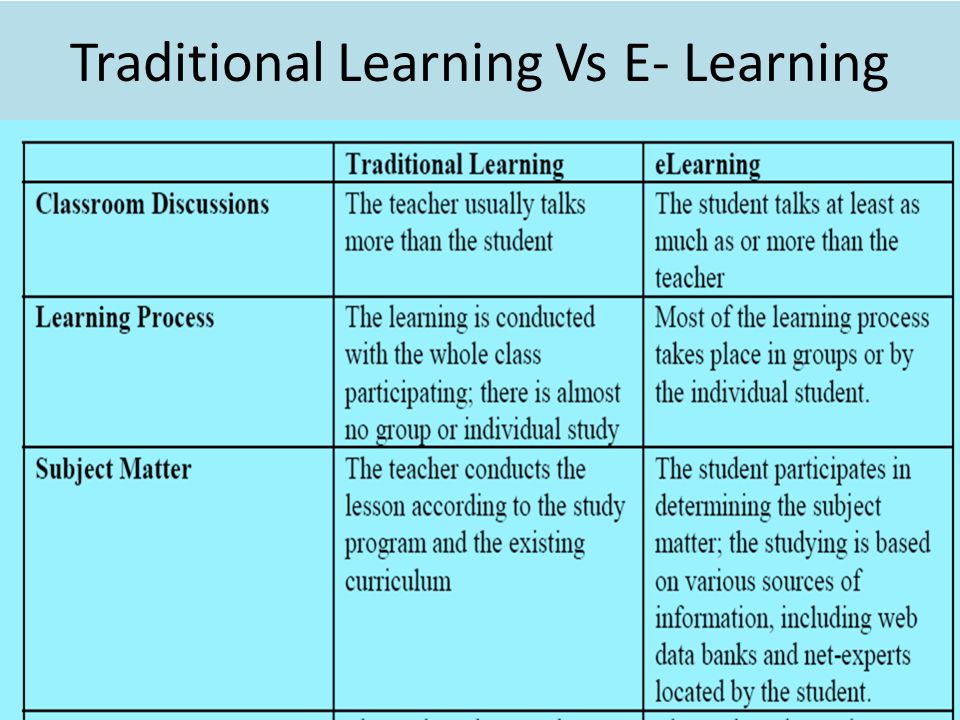 Traditional Learning Vs E- Learning