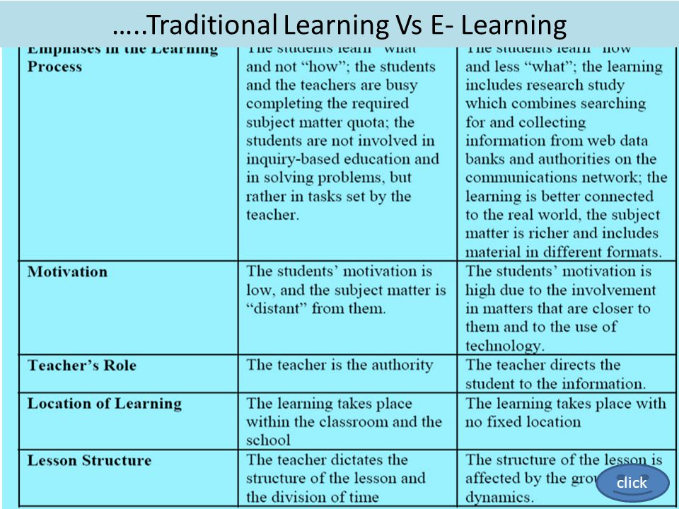 …..Traditional Learning Vs E- Learning click