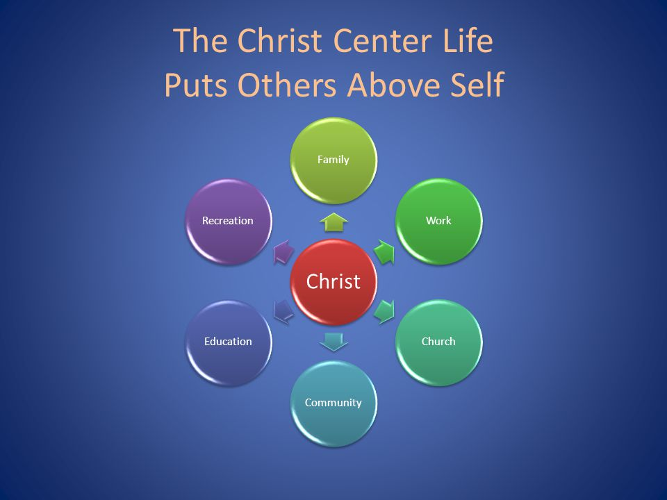 The Christ Center Life Puts Others Above Self Christ FamilyWorkChurchCommunityEducationRecreation