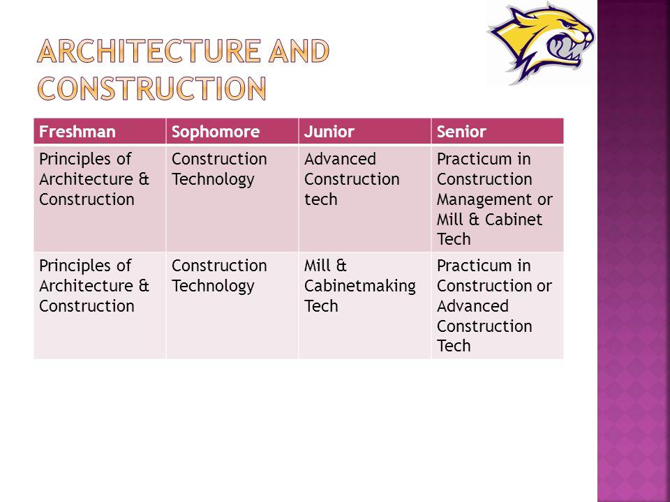 FreshmanSophomoreJuniorSenior Principles of Architecture & Construction Construction Technology Advanced Construction tech Practicum in Construction M