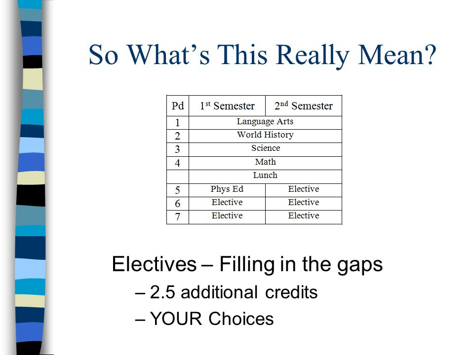 So Whats This Really Mean Electives – Filling in the gaps –2.5 additional credits –YOUR Choices