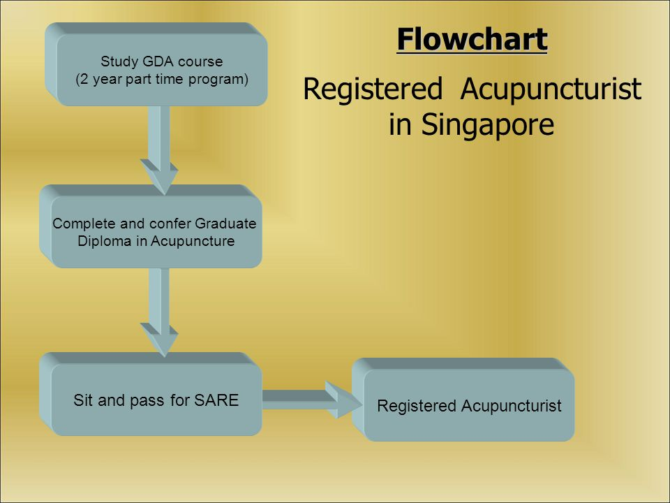 Registered Acupuncturist Sit and pass for SARE Flowchart Registered Acupuncturist in Singapore Complete and confer Graduate Diploma in Acupuncture Study GDA course (2 year part time program)