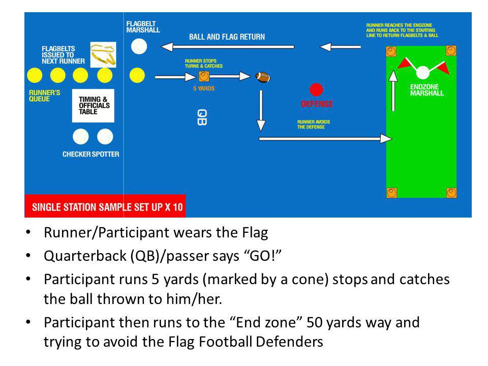 Runner/Participant wears the Flag Quarterback (QB)/passer says GO.