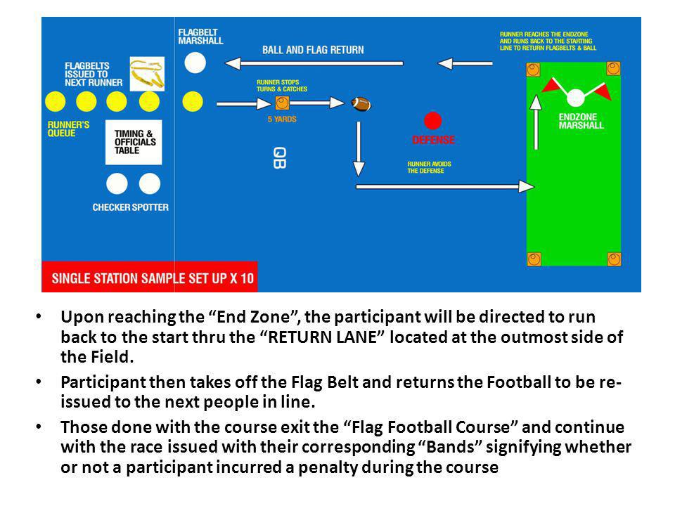 Upon reaching the End Zone, the participant will be directed to run back to the start thru the RETURN LANE located at the outmost side of the Field.