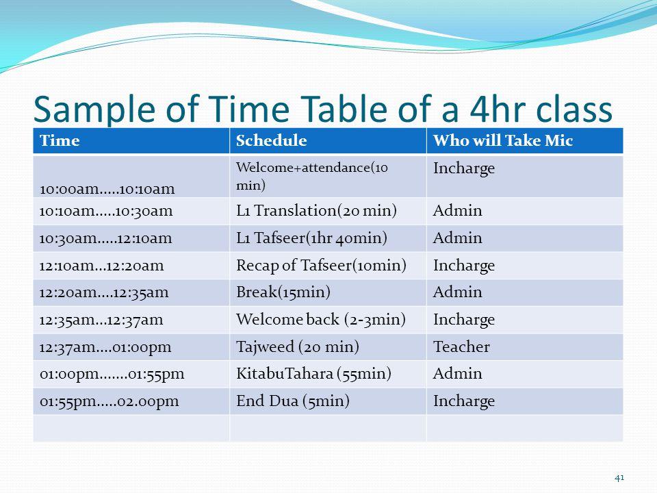 Sample of Time Table of a 4hr class TimeScheduleWho will Take Mic 10:00am.....10:10am Welcome+attendance(10 min) Incharge 10:10am.....10:30amL1 Translation(20 min)Admin 10:30am.....12:10amL1 Tafseer(1hr 40min)Admin 12:10am...12:20amRecap of Tafseer(10min)Incharge 12:20am....12:35amBreak(15min)Admin 12:35am...12:37amWelcome back (2-3min)Incharge 12:37am....01:00pmTajweed (20 min)Teacher 01:00pm.......01:55pmKitabuTahara (55min)Admin 01:55pm.....02.00pmEnd Dua (5min)Incharge 41