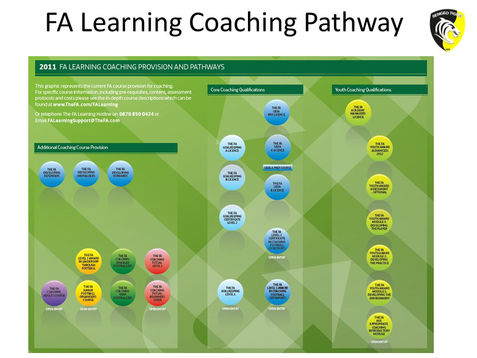FA Learning Coaching Pathway