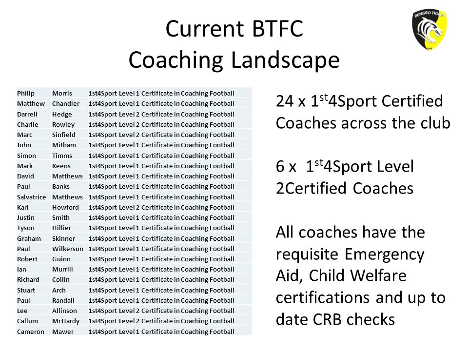 Current BTFC Coaching Landscape PhilipMorris1st4Sport Level 1 Certificate in Coaching Football MatthewChandler1st4Sport Level 1 Certificate in Coachin