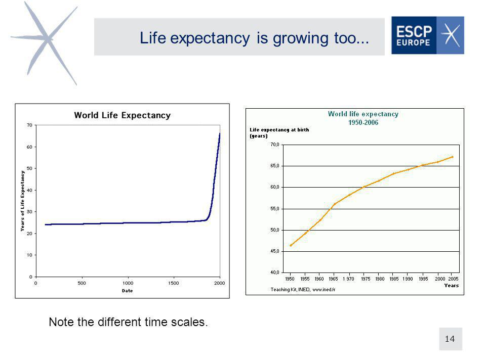 14 Life expectancy is growing too... Note the different time scales.
