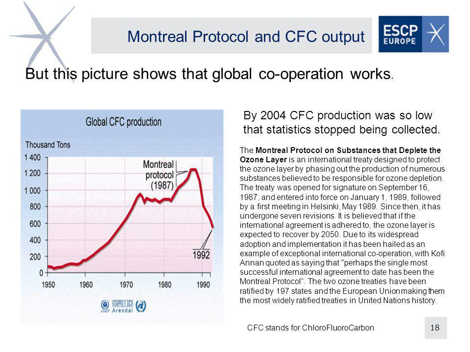 18 By 2004 CFC production was so low that statistics stopped being collected.