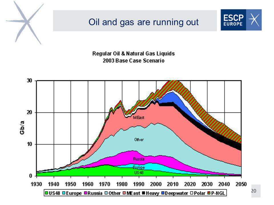 20 Oil and gas are running out
