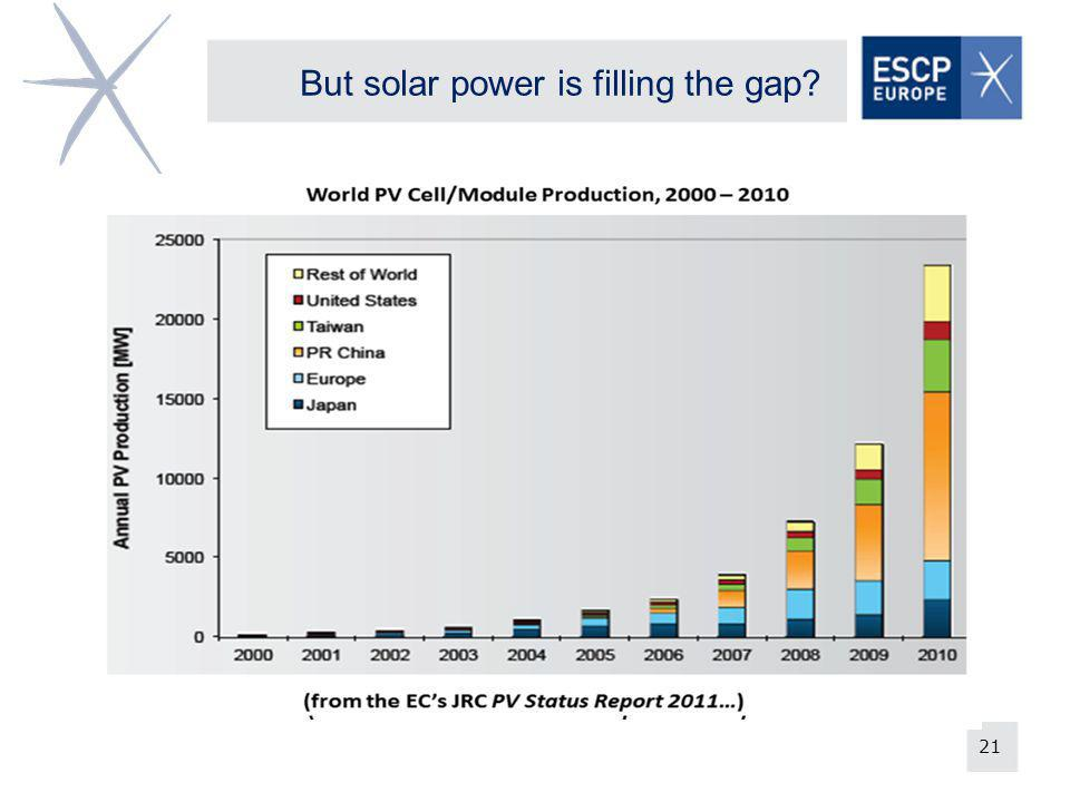 21 But solar power is filling the gap