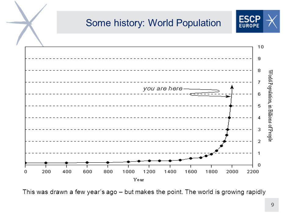 9 Some history: World Population This was drawn a few years ago – but makes the point. The world is growing rapidly