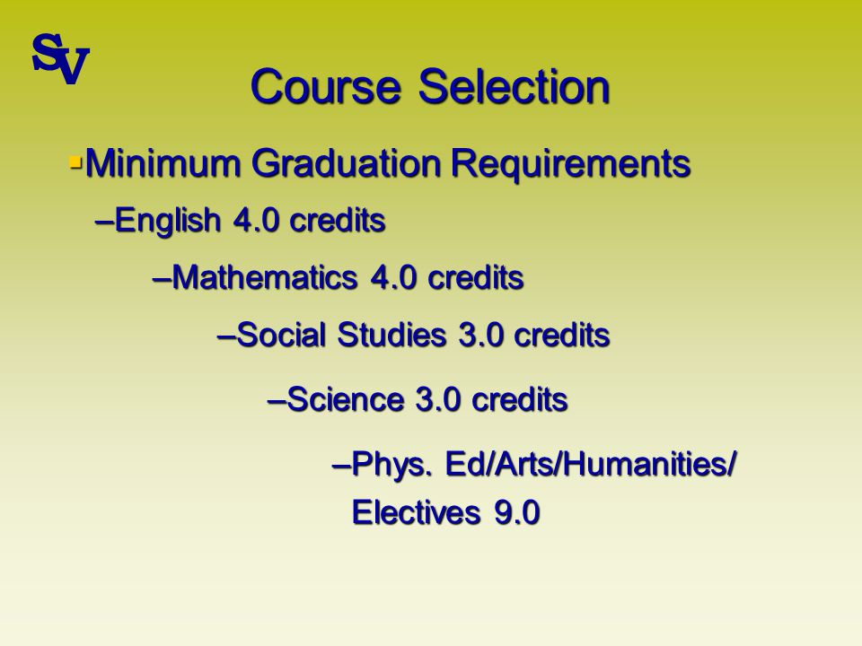 Course Selection –Mathematics 4.0 credits Minimum Graduation Requirements Minimum Graduation Requirements –English 4.0 credits –Social Studies 3.0 credits –Science 3.0 credits –Phys.