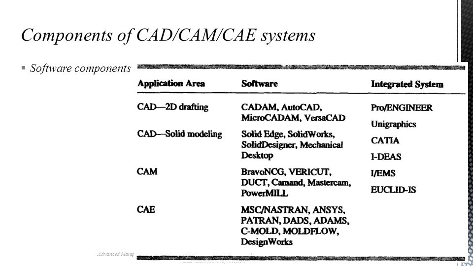 Software components Advanced Manufacturing Laboratory, Department of Industrial Engineering, Sharif University of Technology CAD/CAM (21-342), Session