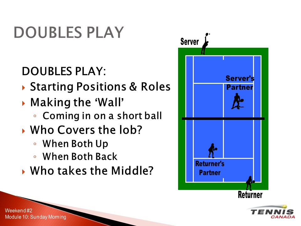 DOUBLES PLAY: Starting Positions & Roles Making the Wall Coming in on a short ball Who Covers the lob.