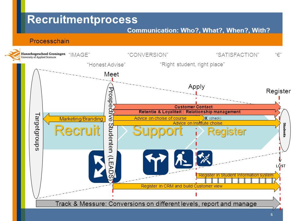Dashboards 6 Meet Apply Register