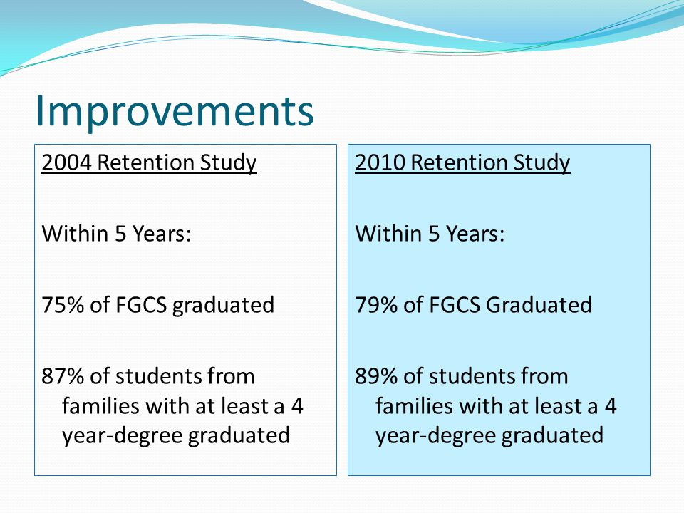 Improvements 2004 Retention Study Within 5 Years: 75% of FGCS graduated 87% of students from families with at least a 4 year-degree graduated 2010 Retention Study Within 5 Years: 79% of FGCS Graduated 89% of students from families with at least a 4 year-degree graduated