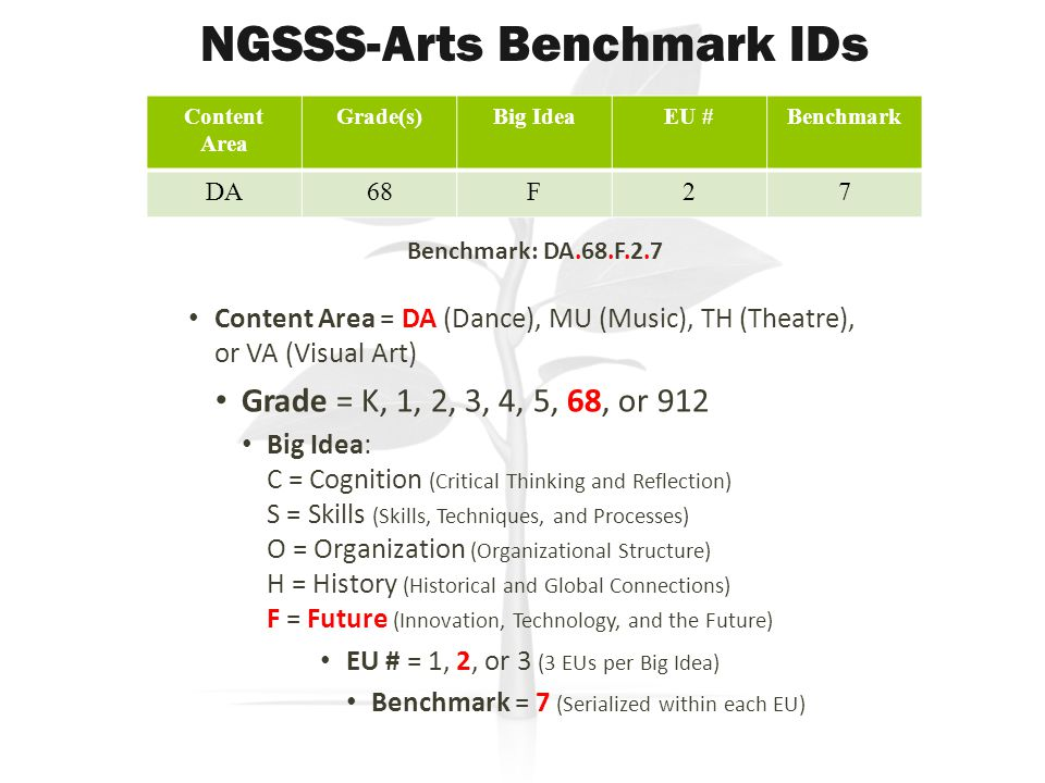 Content Area Grade(s)Big IdeaEU #Benchmark DA68F27 NGSSS-Arts Benchmark IDs Content Area = DA (Dance), MU (Music), TH (Theatre), or VA (Visual Art) Grade = K, 1, 2, 3, 4, 5, 68, or 912 Big Idea: C = Cognition (Critical Thinking and Reflection) S = Skills (Skills, Techniques, and Processes) O = Organization (Organizational Structure) H = History (Historical and Global Connections) F = Future (Innovation, Technology, and the Future) EU # = 1, 2, or 3 (3 EUs per Big Idea) Benchmark = 7 (Serialized within each EU) Benchmark: DA.68.F.2.7