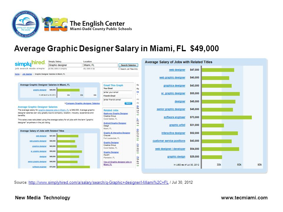 Average Graphic Designer Salary in Miami, FL $49,000 Source:   / Jul 30, 2012http://  MULTIMEDIA DESIGN TECHNOLOGY   New Media Technology