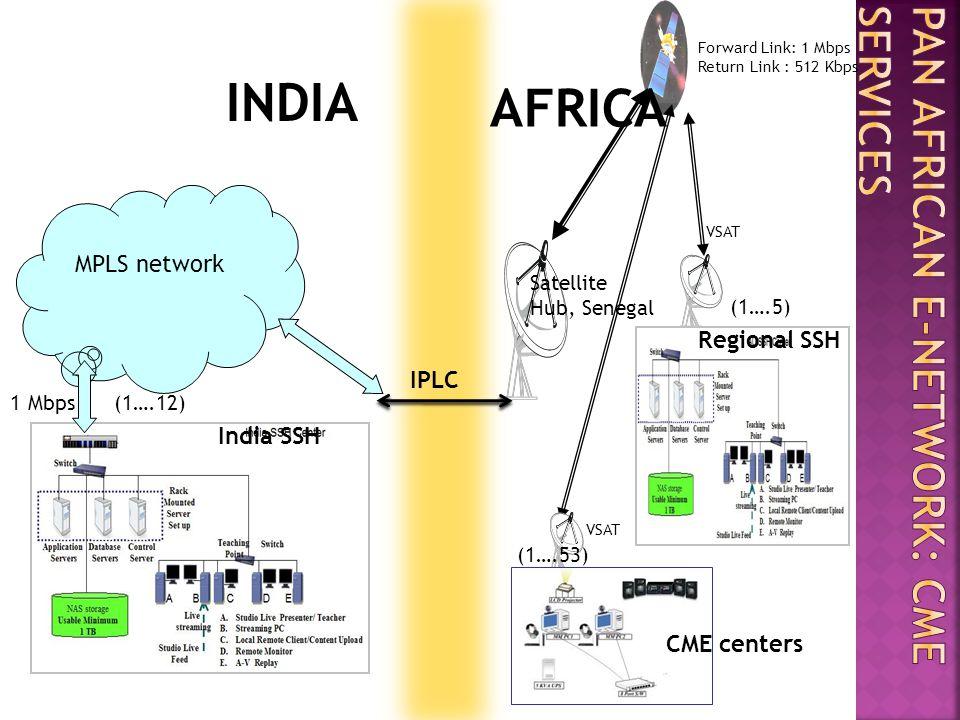 MPLS network (1….5) (1….53) Satellite Hub, Senegal VSAT Forward Link: 1 Mbps Return Link : 512 Kbps 1 Mbps (1….5) CME centers (1….12) INDIA AFRICA Reg