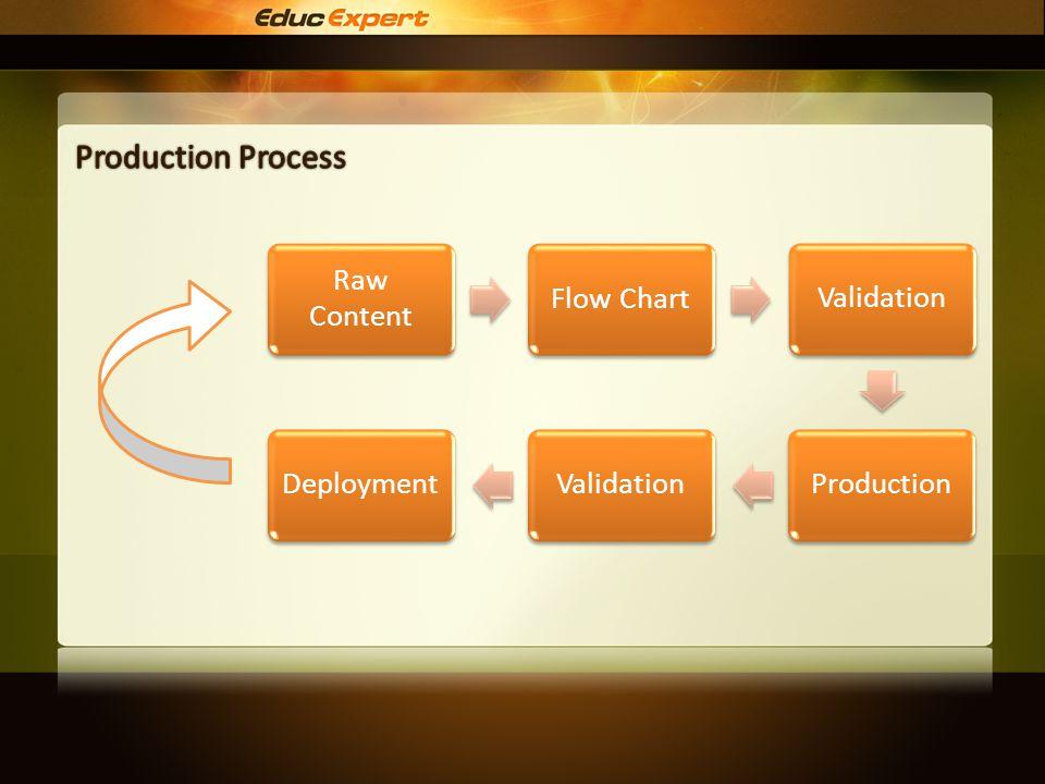 Raw Content Flow ChartValidationProductionValidationDeployment